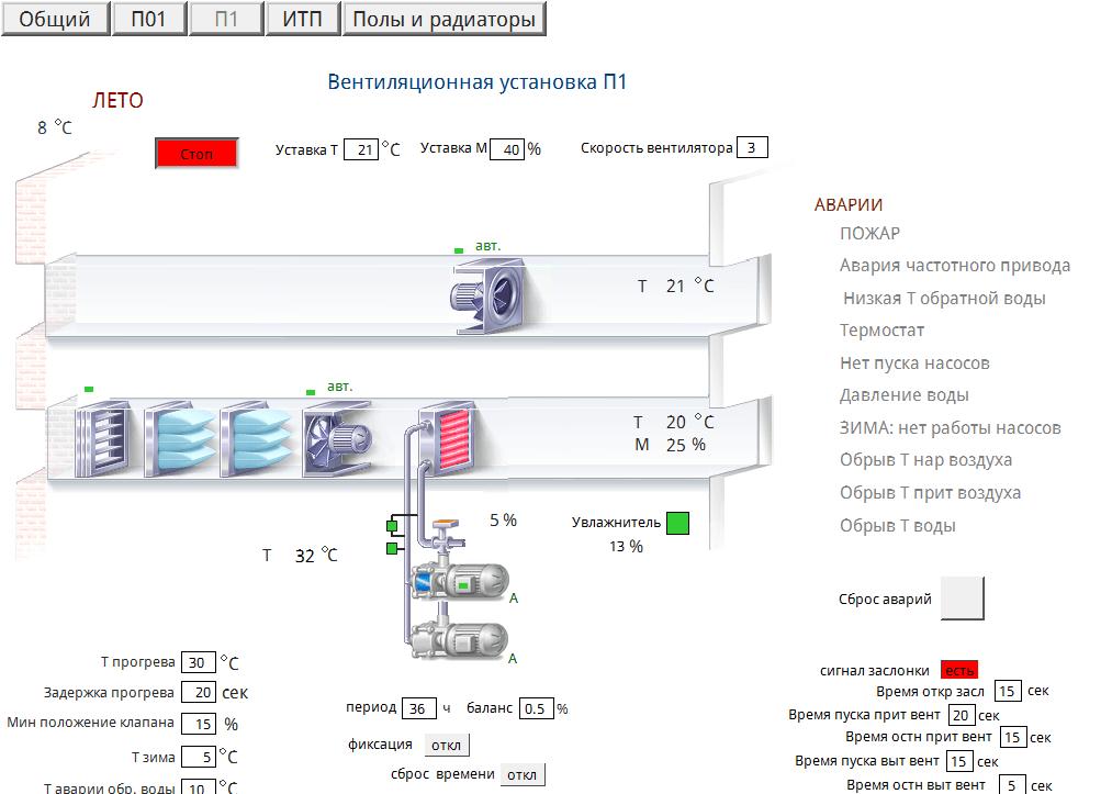 Автоматизированная система управления технологическими процессами (АСУТП)